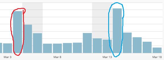 ブログ記事をFacebookグループで宣伝したらアクセス数を増えた