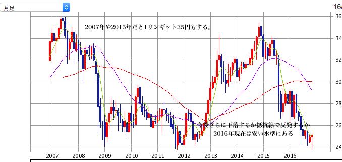円マレーシアリンギットチャート