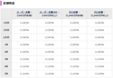 イオン銀行定期預金金利一覧